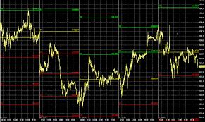 trading grafico